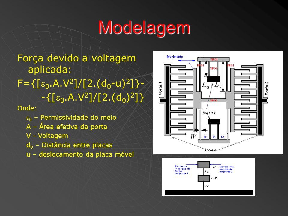 Modelagem Força devido a voltagem aplicada: F={[0.A.V2]/[2.(d0-u)2]}-